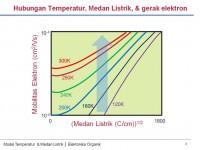 model temperatur