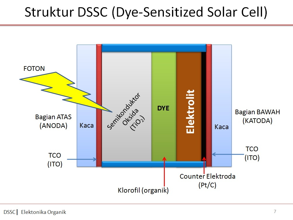 dye sensitized solar cell thesis The objectives of this thesis are to prepare dye sensitized solar cells (dsscs)  using titanium dioxide (tio2) as a semiconducting layer based on six natural  dyes.