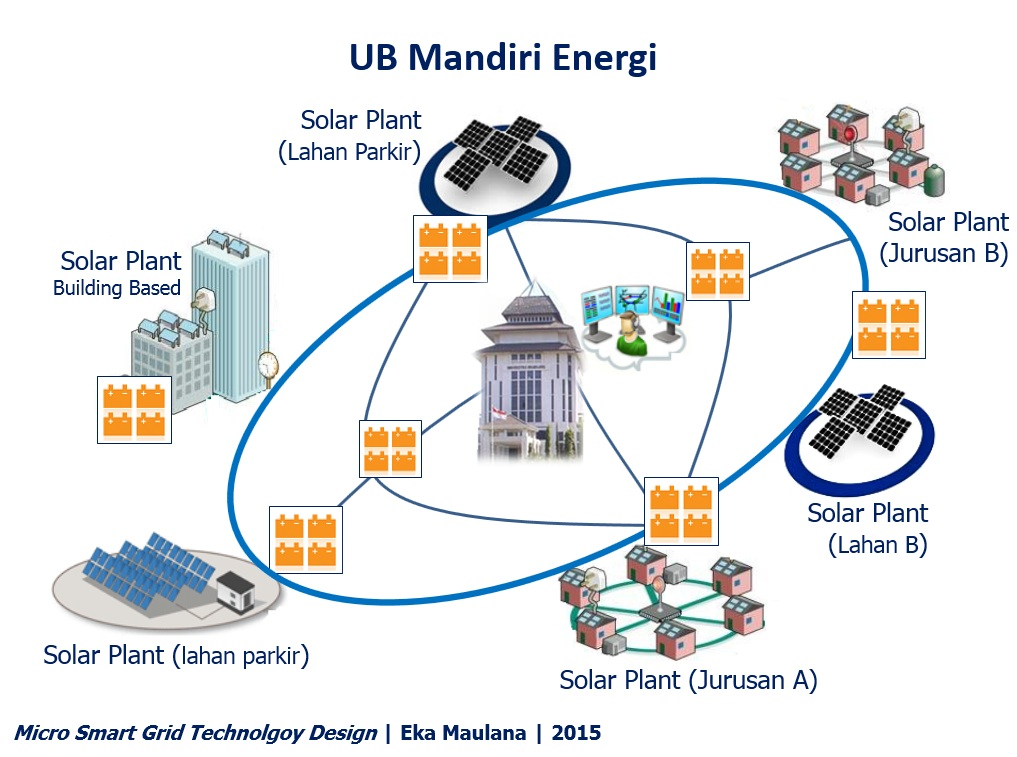 UB mandiri energi